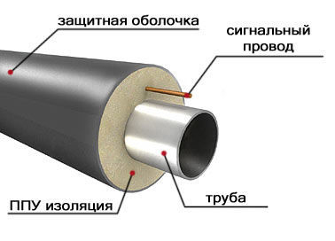 Труба ППУ